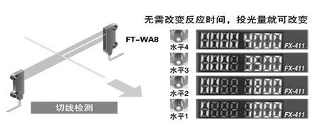 最適用於飽和對策/投光量可調節功能