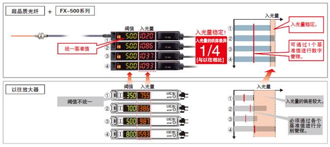 减少光纤传感器的机体差 不一样的稳定感!