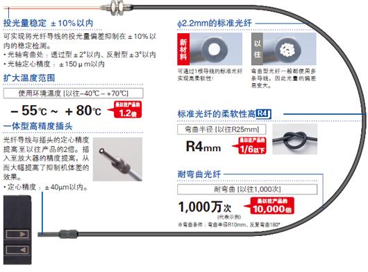 超越标准光纤常识的品质!超高品质的光纤诞生了。