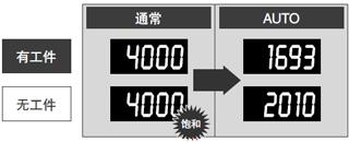在難以獲得光量的長距離下,也可檢測光量[H-02模式]