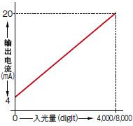 監控電流輸出型上市。 [FX-505(P)-C2]