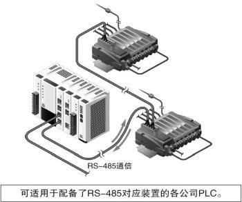 无需选择上位机型(PLC)的高通用性