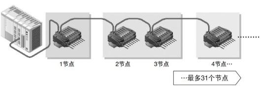 最多串联节点可达31个