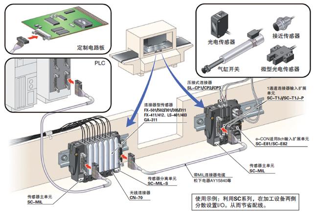 MIL连接器一次最多可连接16个I/O设备