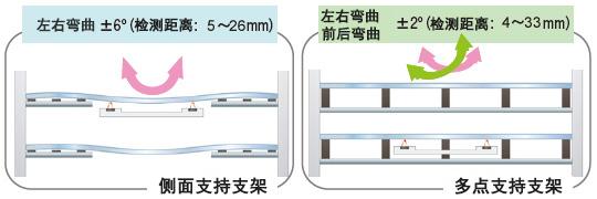 即使是复杂的弯曲也可稳定检测 [FD-L31A]