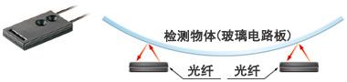 ±8°的弯曲度也可稳定检测 [FD-L22A]