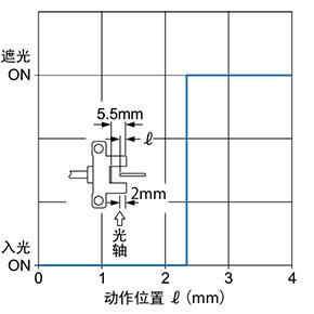 PM-25 检测位置特性