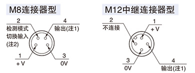 連接器針排列圖