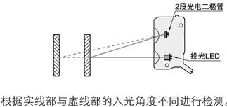 使用2段光電二極管的距離設定式工作原理
