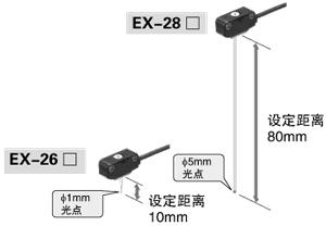 採用紅色LED 點光源的清晰光軸