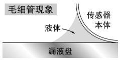 穩定的檢測性能[EX-F70]