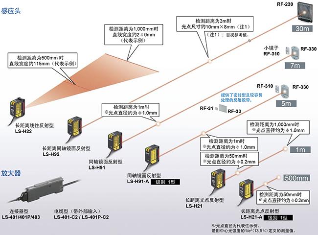 准备了可对应各类应用程序的6种激光感应头
