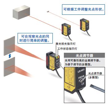 可直接连接CC-Link对应通信单元SC-GU2-C