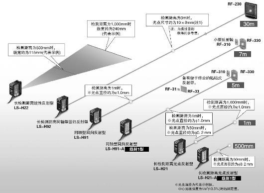 對應各種不同的用途,備有6種類型的激光檢測頭。