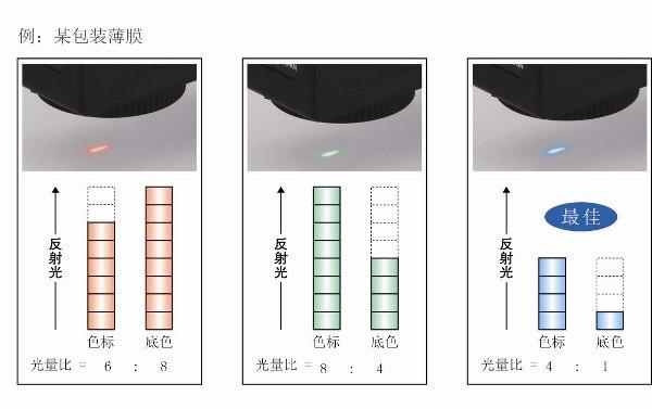 最佳LED自动选择功能