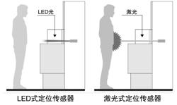 安全性卓越的LED式