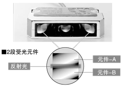 基於2段受光元件的高精度位置檢測