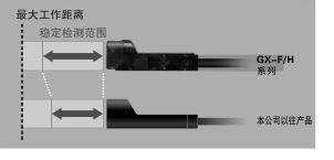 检测距离游刃有余 (GX-8/GX-12型)