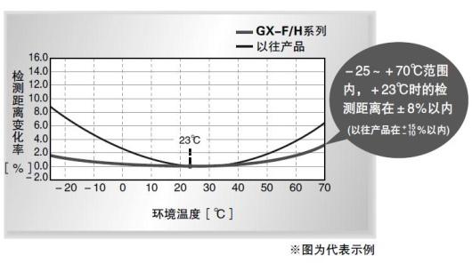 温度特性达到±8%以内