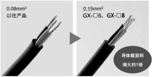 导体截面积增大1倍,配线更容易!(仅限GX-8型)
