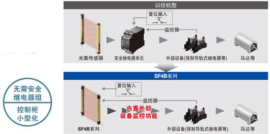 構建無需專用安全繼電器單元的安全電路