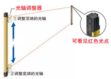 光軸調整器で簡単施工