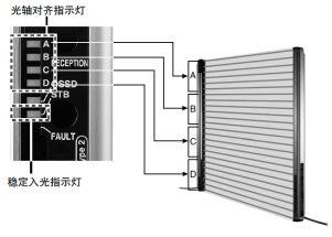 一眼就可確認入光位置的光軸對齊指示燈