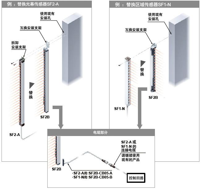 可以在设备光源启动前对光轴进行调整