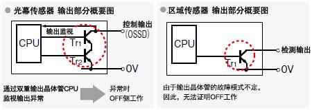 备有以往光幕传感器的互换电缆和互换安装支架