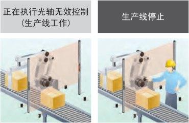 限定光轴无效区域、按照光轴进行控制的光轴无效控制功能
