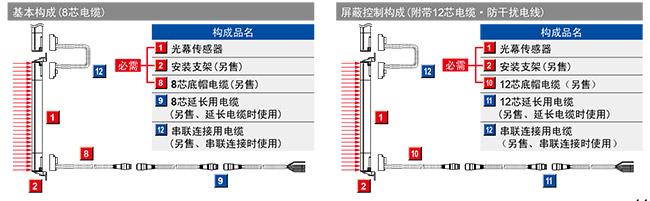 SF4B-□-01〈V2〉用作日本冲压设备、切断机(切纸机)的安全装置时(若不是则参阅上述内容)