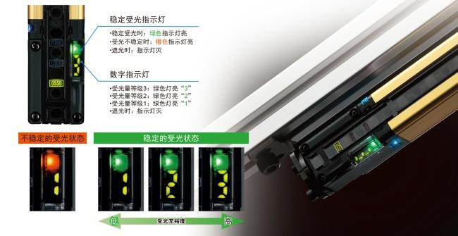 对光轴调整或防护维护同样有效。利用数字指示灯的数值确认受光充裕度。