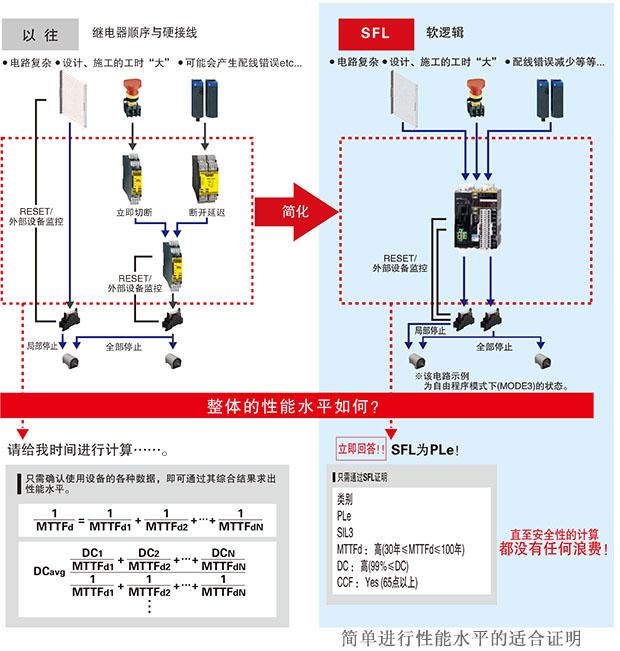 简化复杂的安全电路