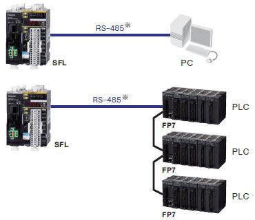 在通用PLC或PC中,可监控SFL的动作状态。