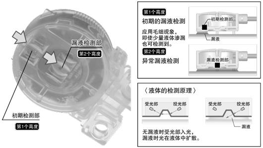 初期漏液(警報)和異常漏液(緊急停止)、按狀態區分的雙重檢測。