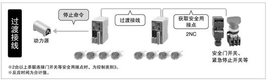控制器與各種安全設備之間搭接線,節省配線、降低成本