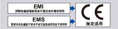 所有机型均获CE标志(EMC指令)认证