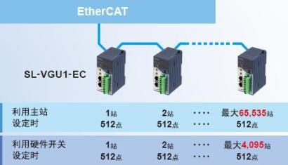 将各类传感器与开关类的bit信息与EtherCAT直接相连。
