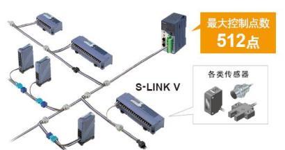 S-<d>LINK</d> V可在短时间内对持续增加的开关(ON/OFF)设备简单、紧凑地完成配线。