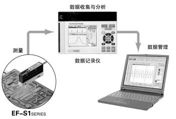 通过模拟输出实现简单的数据管理