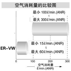最小消耗空气流量 15l/min.(ANR)