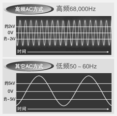 68,000Hz的高频AC方式,可实现最高水平的静电消除