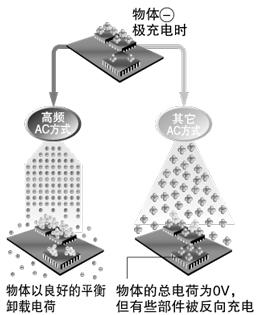 反向充电不会损坏电子设备