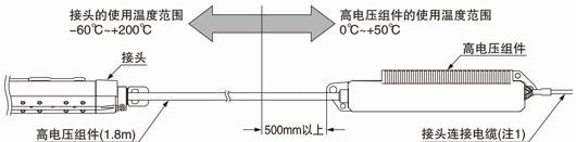 关于耐热・耐寒型ER-X□HC的使用环境温度和安装