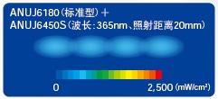 光点型的UV强度分布(代表示例)