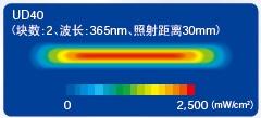 线型的UV强度分布(代表示例)