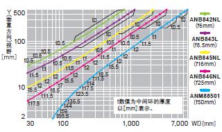 ANPVC2040 ANPVC1040【0.3M0.3M彩色·黑白摄像机】视野表