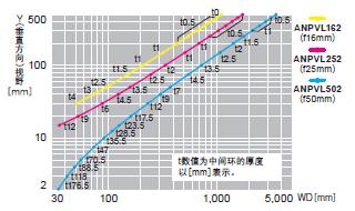 ANPVC2040 ANPVC1470【4M黑白摄像机】视野表