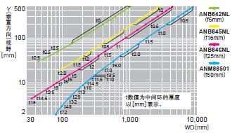 ANPVC6030 ANPVC5030【0.3M彩色·黑白小型摄像机】视野表