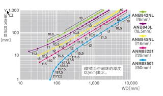 ANPVC2042 ANPVC1042【0.3M0.3M彩色·黑白摄像机】视野表